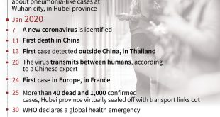 Coronavirus: What we know about first death outside China